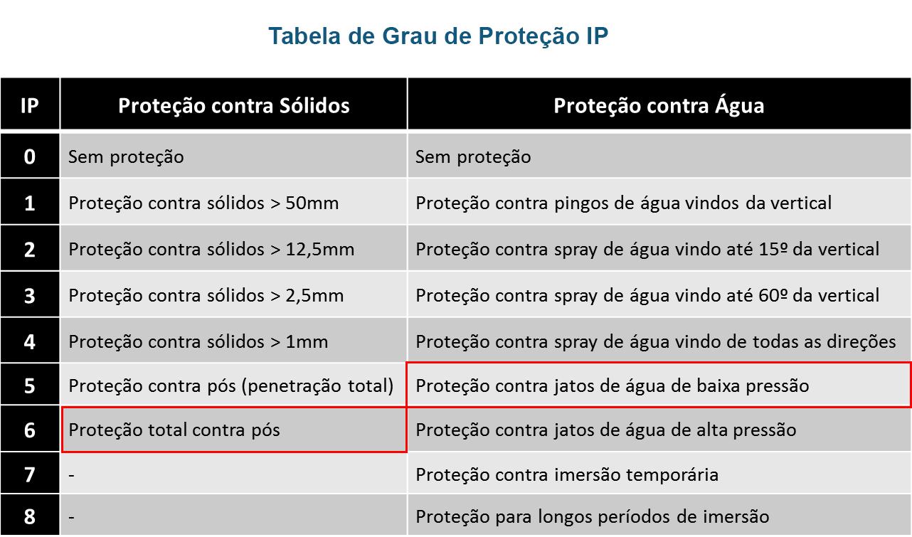 Tabela de proteção IP65